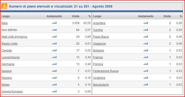 report-ago09-nazioni